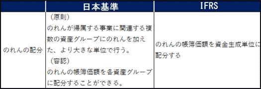 IAS36:日本基準とIFRSでの、のれんの償却及び減損テストにおける差異