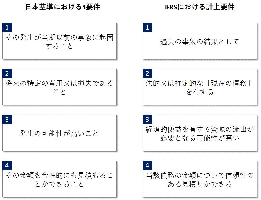日本基準とIFRSでの引当金を認識する4要件の比較