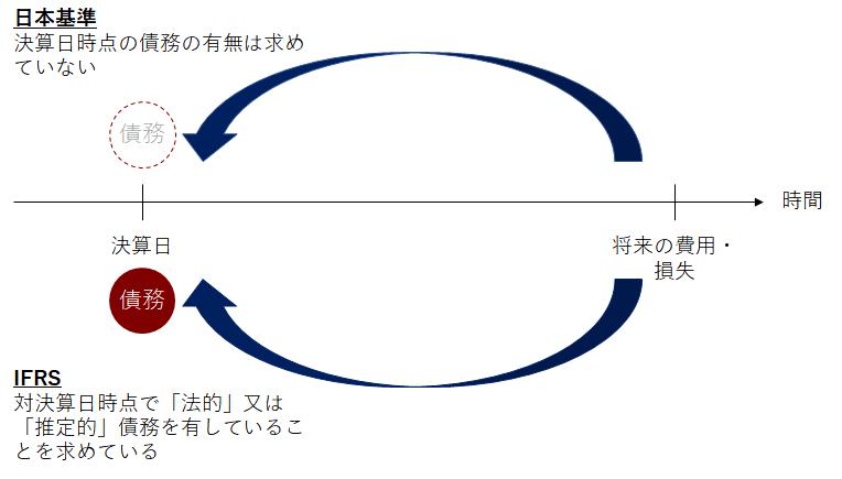 日本基準とIFRSでの「現在の債務」の考え方比較