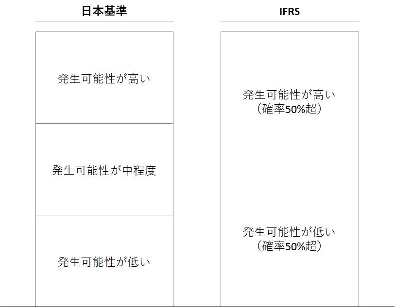 日本基準とIFRSでの「発生可能性」の考え方の比較