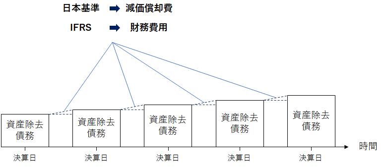 割引の振り戻しに伴う資産除去債務の増加額について、日本基準においては減価償却費、IFRSにおいては財務費用として扱われます。