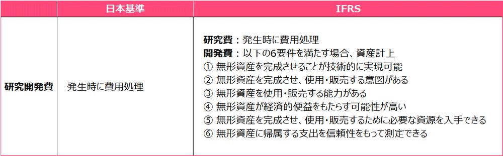 企業結合会計において、日本基準では研究開発費は発生時に費用処理、IFRSでは研究費は発生時に費用処理し、開発費は一定の要件を満たす場合は資産計上