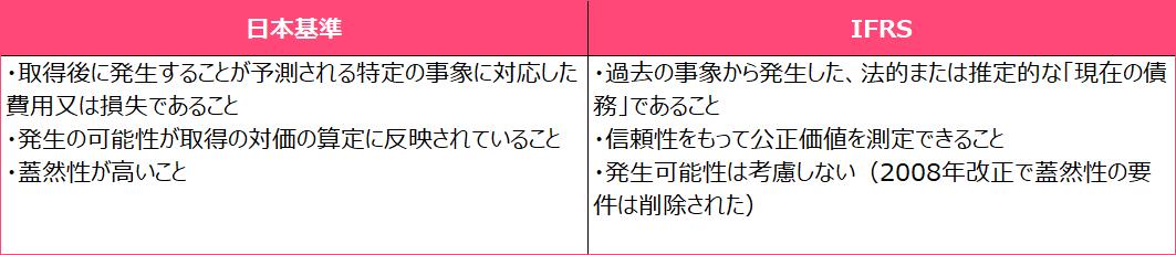 日本基準とIFRS、企業結合(M&A)に伴うリストラクチャリング費用の計上要件まとめ