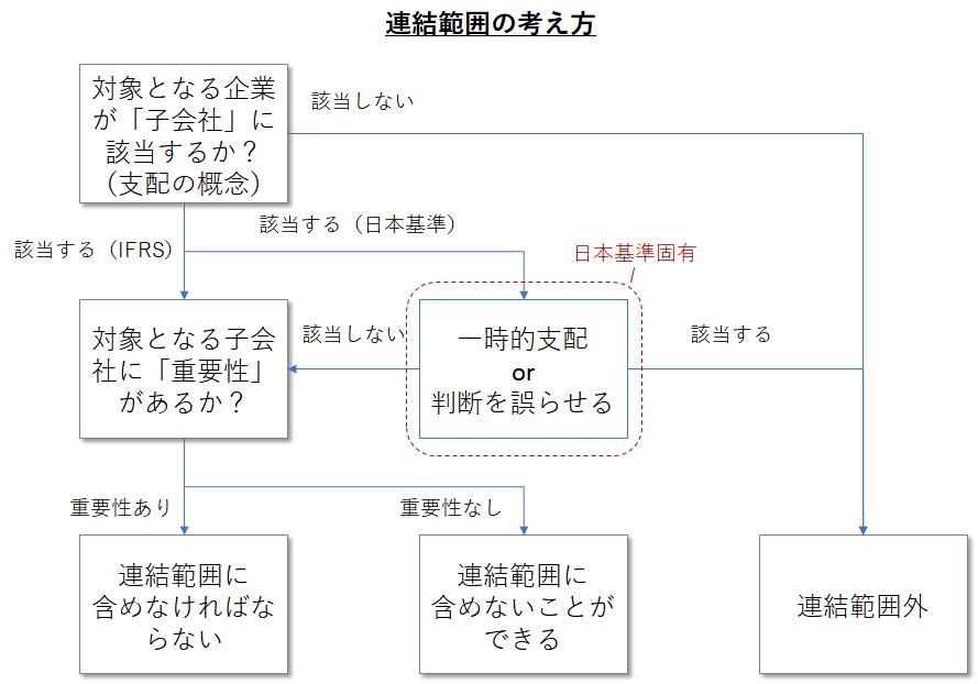 日本基準およびIFRSにおける連結範囲(支配)の考え方