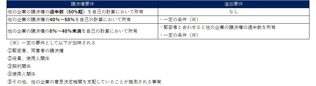 日本基準およびIFRSにおける連結範囲の検討(議決権所有割合)