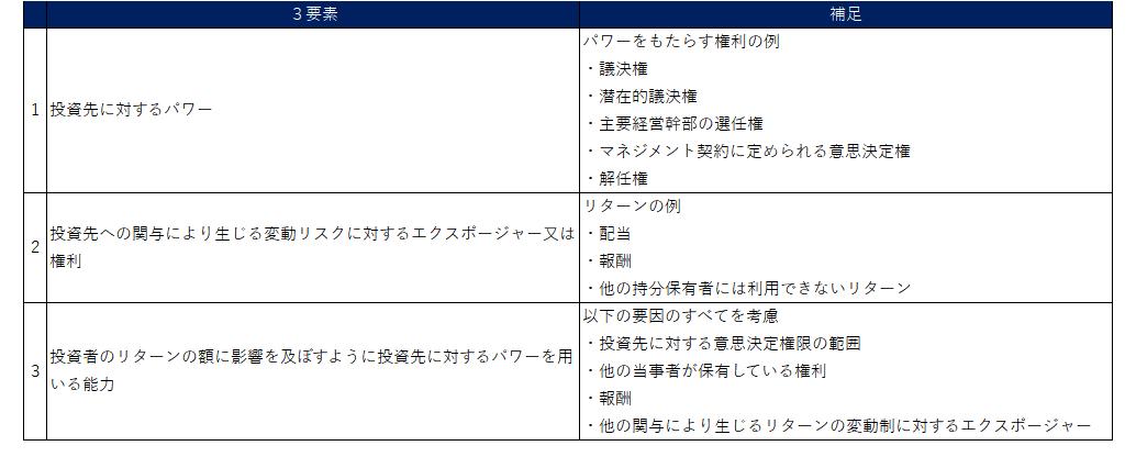 日本基準およびIFRSにおける連結範囲の検討(パワーやリターンの検討)