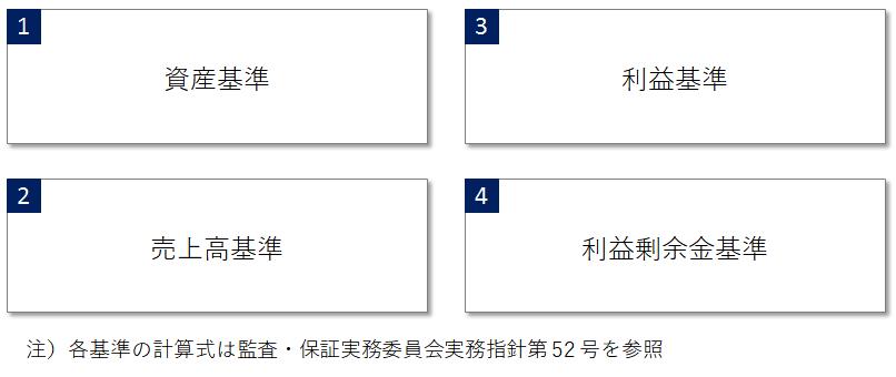 日本基準およびIFRSにおける連結範囲の検討(量的重要性の判断)、資産基準、利益基準、売上高基準、利益剰余金基準