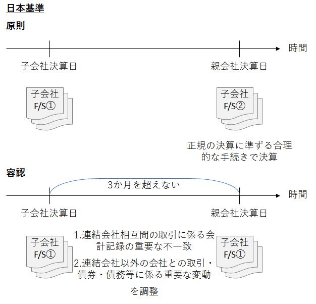 日本基準およびIFRSにおける親会社と子会社での「決算日」の差異
