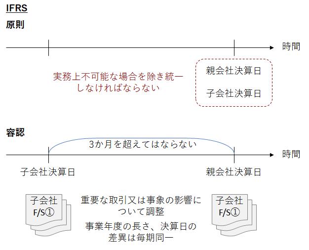 日本基準およびIFRSにおける決算日を統一することが「実務上不可能な場合」の考え方