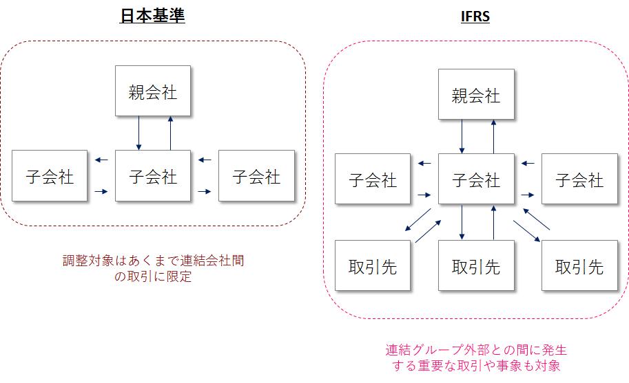 日本基準およびIFRSにおける取引等の連結調整の考え方