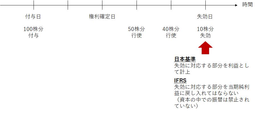 日本基準とIFRSでの、権利確定日後に権利行使されず失効した権利がある場合の取り扱いの差異