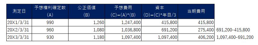 IFRS2における、株式決済型における公正価値の見積もり(株式報酬費用)