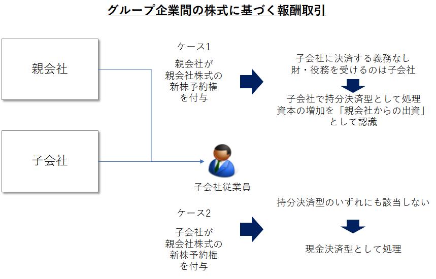 IFRS2における、連結グループ間の株式に基づく報酬取引(ストック・オプションの付与など)