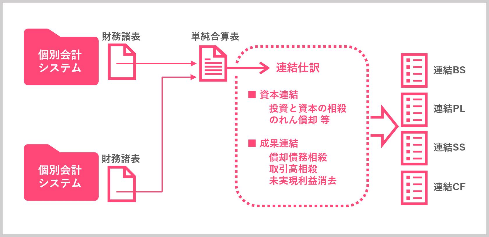 個別会計システムの財務諸表から、連結精算表や財務諸表、注記情報を作成する